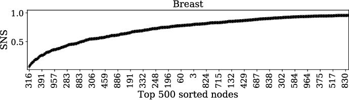 Figure 4 for Distinguishing between Normal and Cancer Cells Using Autoencoder Node Saliency