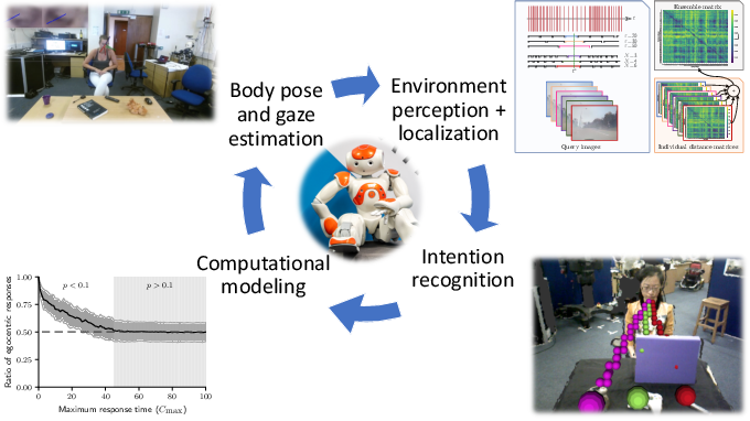 Figure 1 for Bio-inspired robot perception coupled with robot-modeled human perception