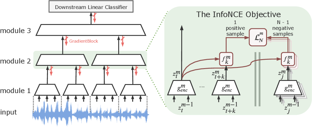 Figure 1 for Greedy InfoMax for Biologically Plausible Self-Supervised Representation Learning