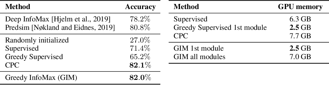 Figure 2 for Greedy InfoMax for Biologically Plausible Self-Supervised Representation Learning