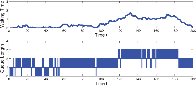 Figure 1: Simulation plots of the waiting times at arrival epochs and queue lengths at arbitrary times in the E100/D/1 model with ρ = 0.99, starting empty, for a time interval of length 200 ending at t = 50, 000.