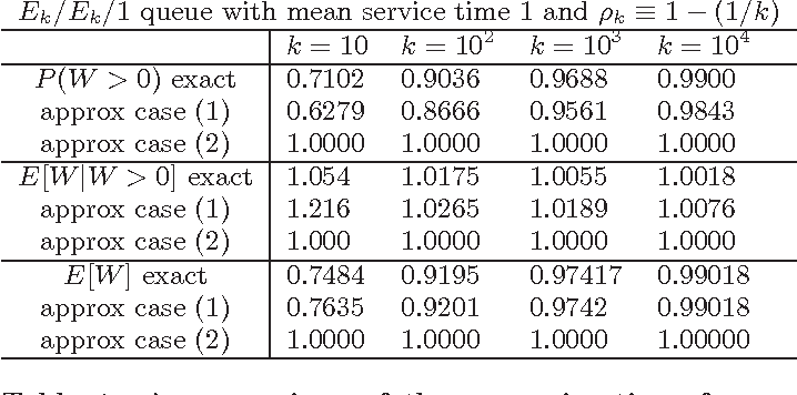 Table 1: A comparison of the approximations for three steady-state performance measures in the two cases of heavy-traffic scaling with exact numerical values computed using the numerical algorithm, for Erlang models as the Erlang order increases.