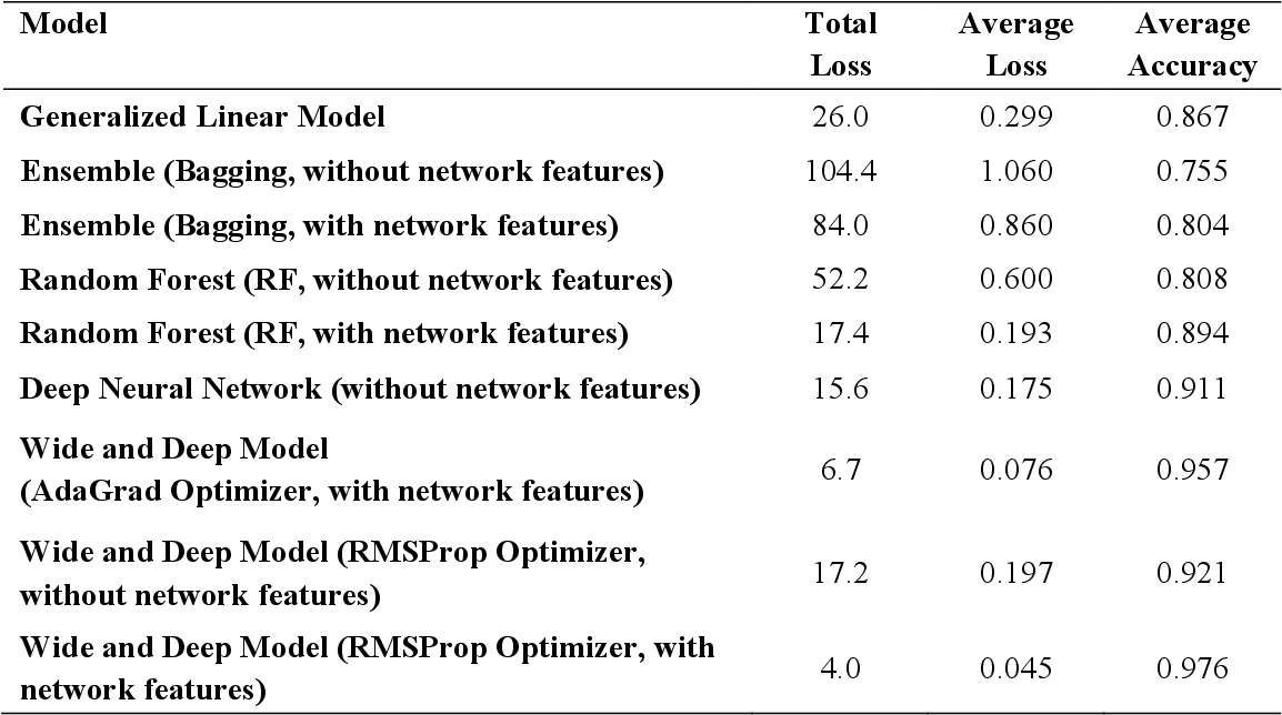 Figure 4 for A Data-Driven Analytical Framework of Estimating Multimodal Travel Demand Patterns using Mobile Device Location Data
