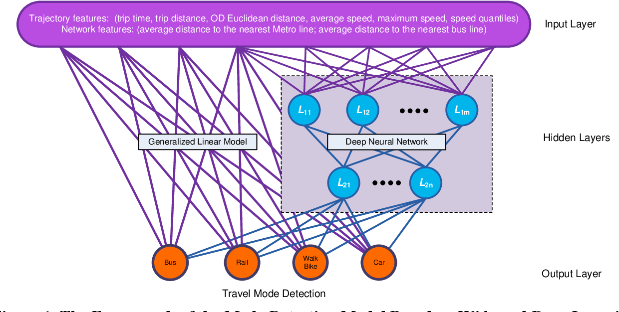 Figure 1 for A Data-Driven Analytical Framework of Estimating Multimodal Travel Demand Patterns using Mobile Device Location Data