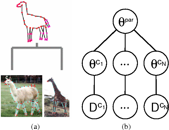 Figure 1 for Convex Point Estimation using Undirected Bayesian Transfer Hierarchies