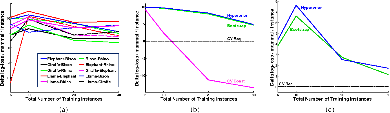 Figure 2 for Convex Point Estimation using Undirected Bayesian Transfer Hierarchies