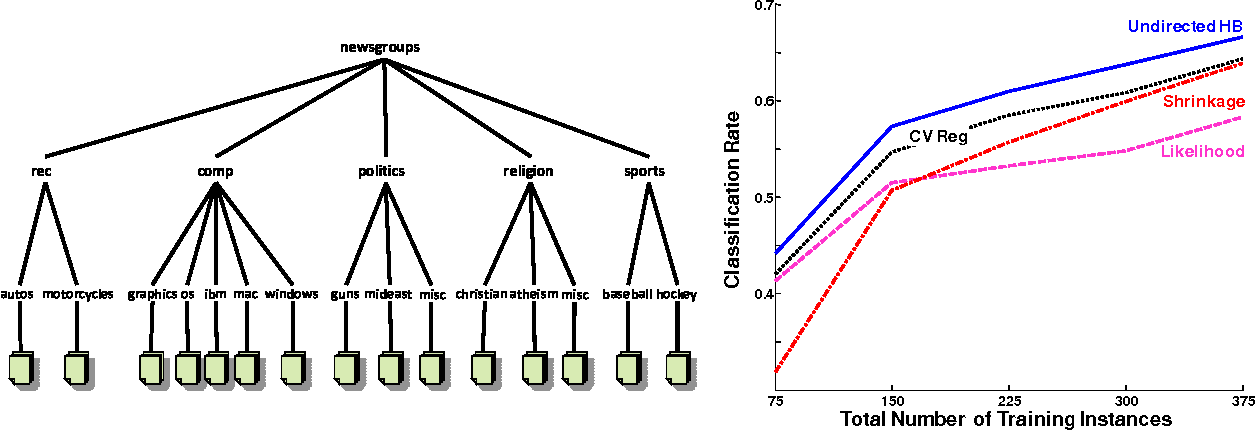 Figure 3 for Convex Point Estimation using Undirected Bayesian Transfer Hierarchies