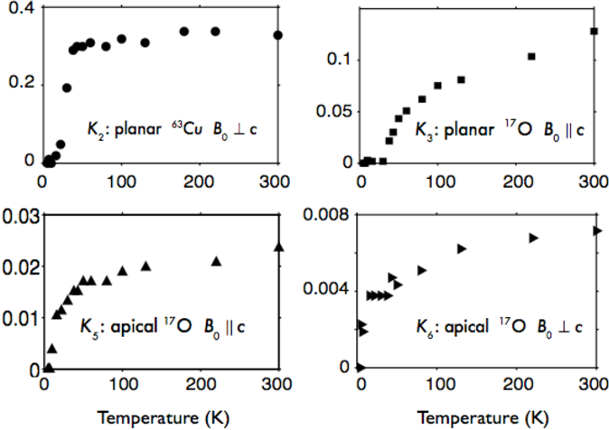 Figure 1 from Evidence for two electronic components in high ...