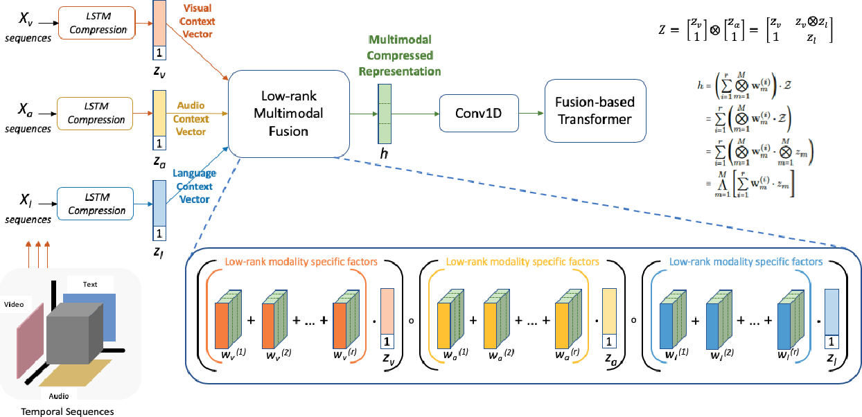 Figure 3 for Low Rank Fusion based Transformers for Multimodal Sequences