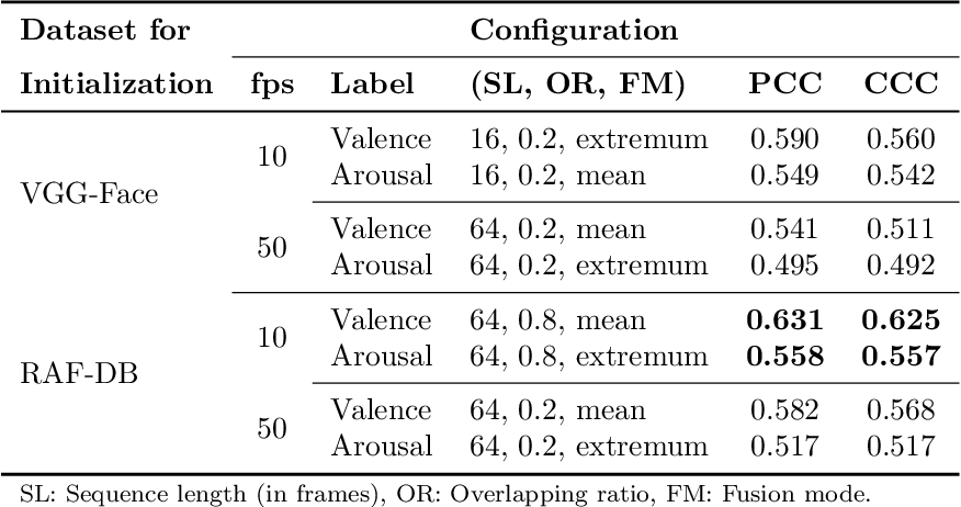 Figure 4 for Continuous Emotion Recognition with Spatiotemporal Convolutional Neural Networks