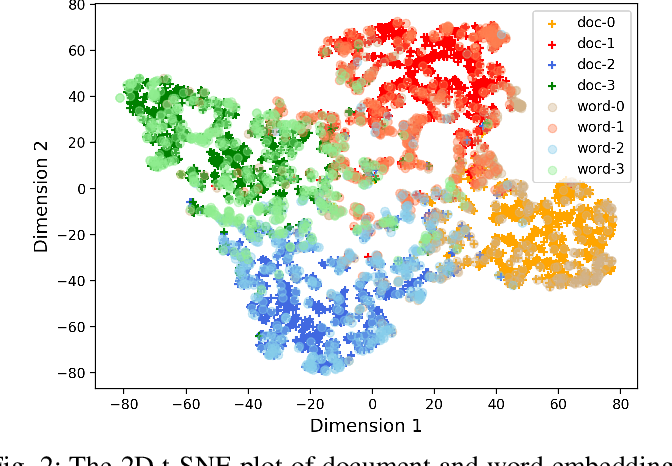 Figure 2 for Co-clustering Vertices and Hyperedges via Spectral Hypergraph Partitioning
