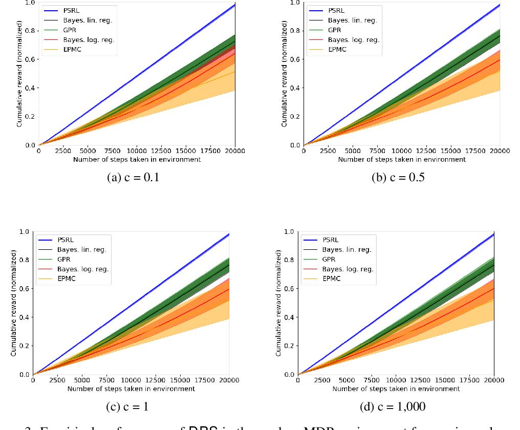 Figure 3 for Dueling Posterior Sampling for Preference-Based Reinforcement Learning