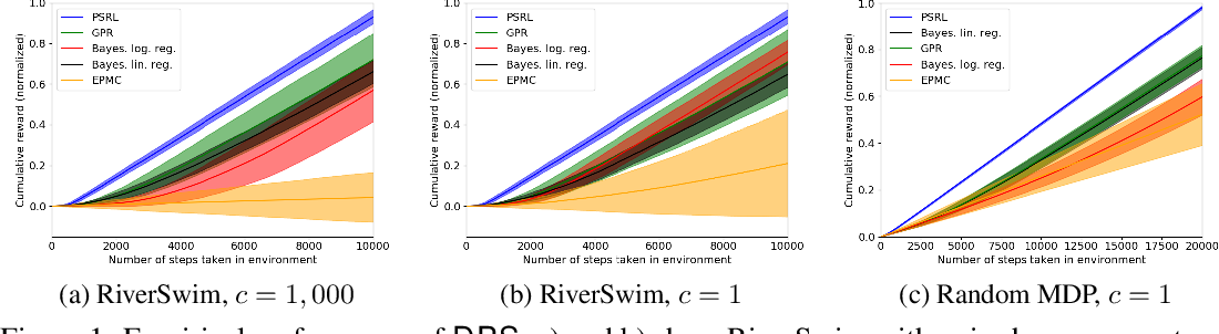 Figure 1 for Dueling Posterior Sampling for Preference-Based Reinforcement Learning
