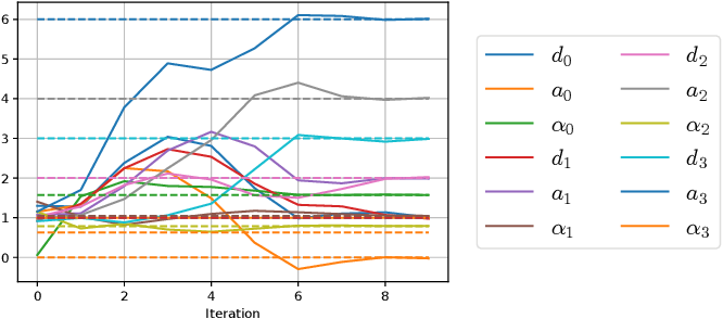 Figure 3 for Automatic Differentiation and Continuous Sensitivity Analysis of Rigid Body Dynamics