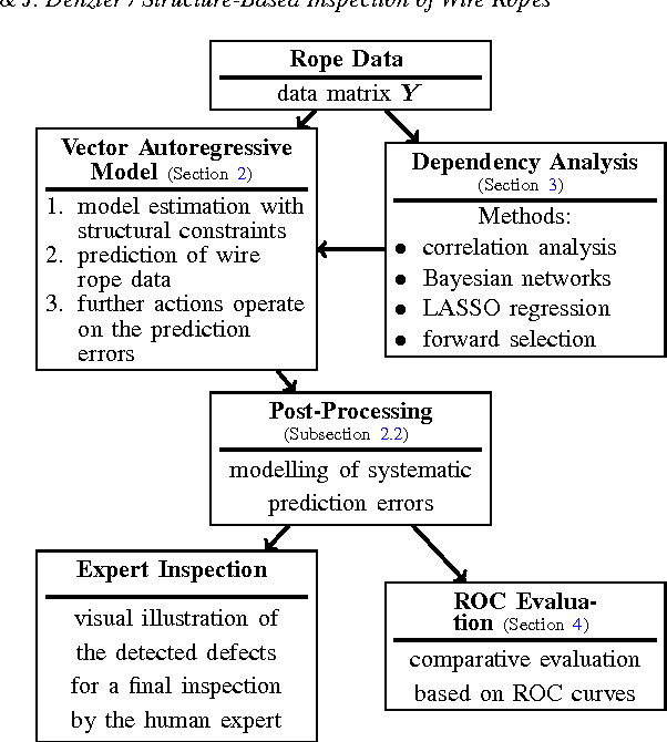 Analysis of Structural Dependencies for the Automatic Visual ...