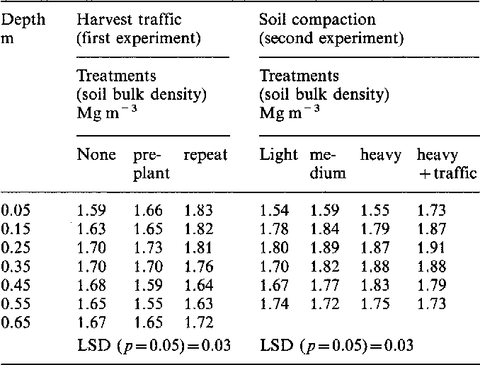 Table 1 from alfalfa medicago sativa l water use efficiency as table 1 soil bulk density after three years in the harvest traffic 1985 publicscrutiny Choice Image