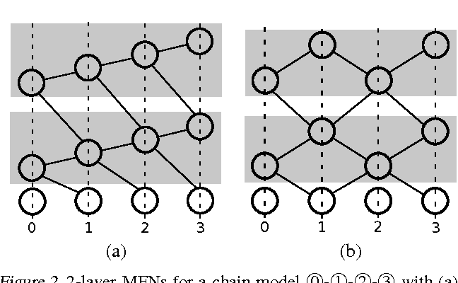 Figure 1 for Mean-Field Networks