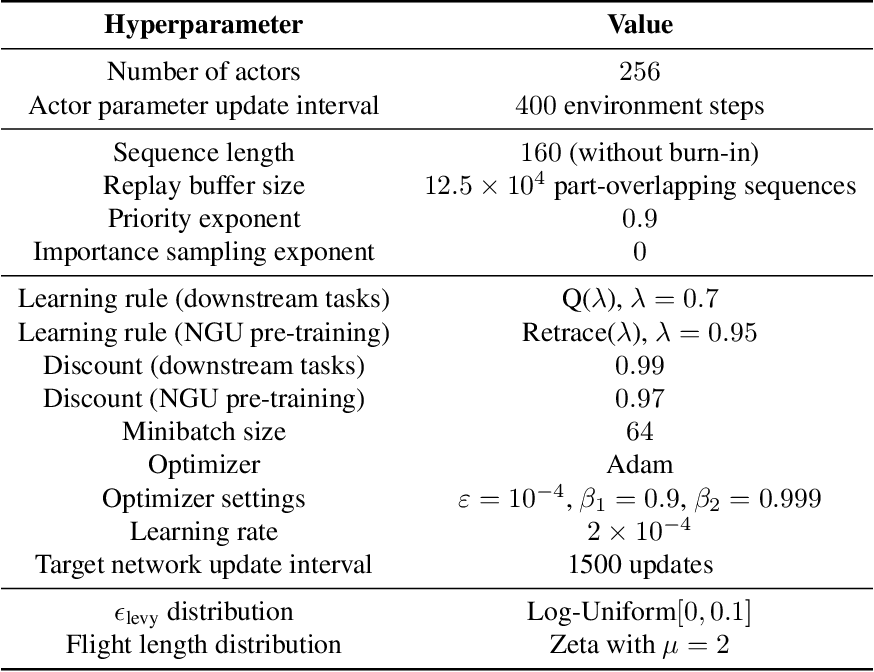 Figure 4 for Coverage as a Principle for Discovering Transferable Behavior in Reinforcement Learning