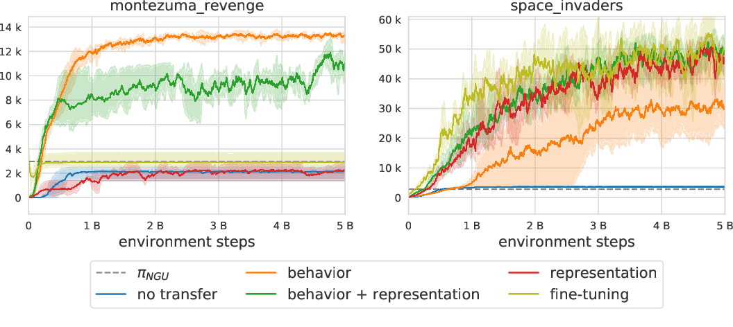 Figure 1 for Coverage as a Principle for Discovering Transferable Behavior in Reinforcement Learning