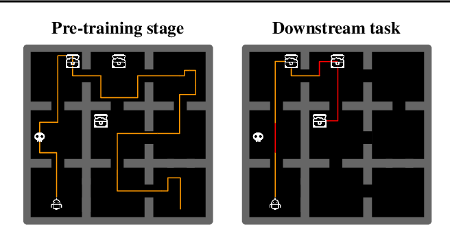 Figure 3 for Coverage as a Principle for Discovering Transferable Behavior in Reinforcement Learning