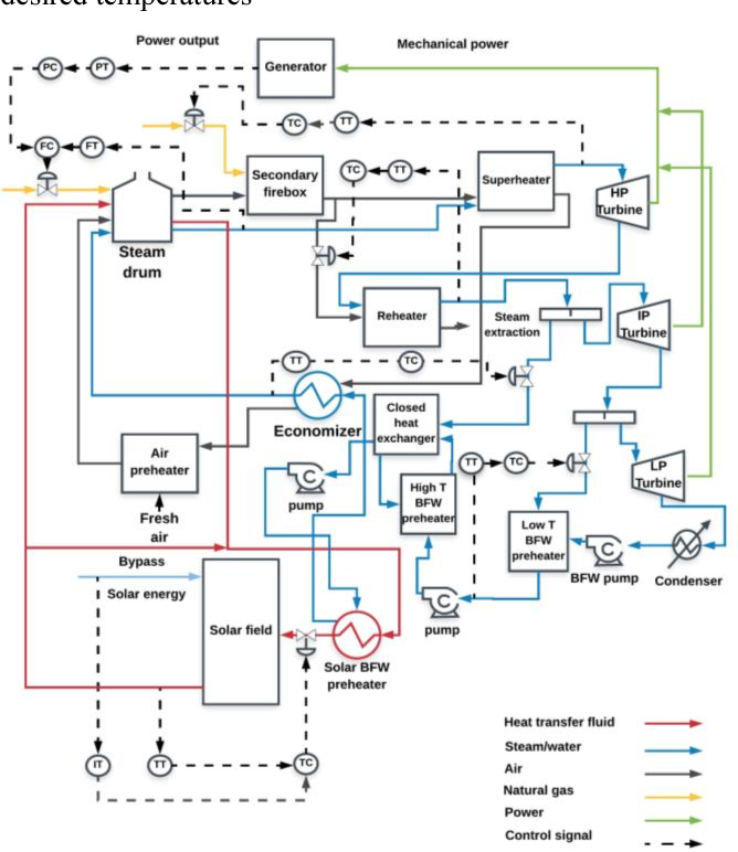 figure 2: schematic of the process control in the system to get the desired  output