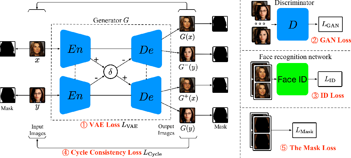 Figure 1 for Mask-aware Photorealistic Face Attribute Manipulation