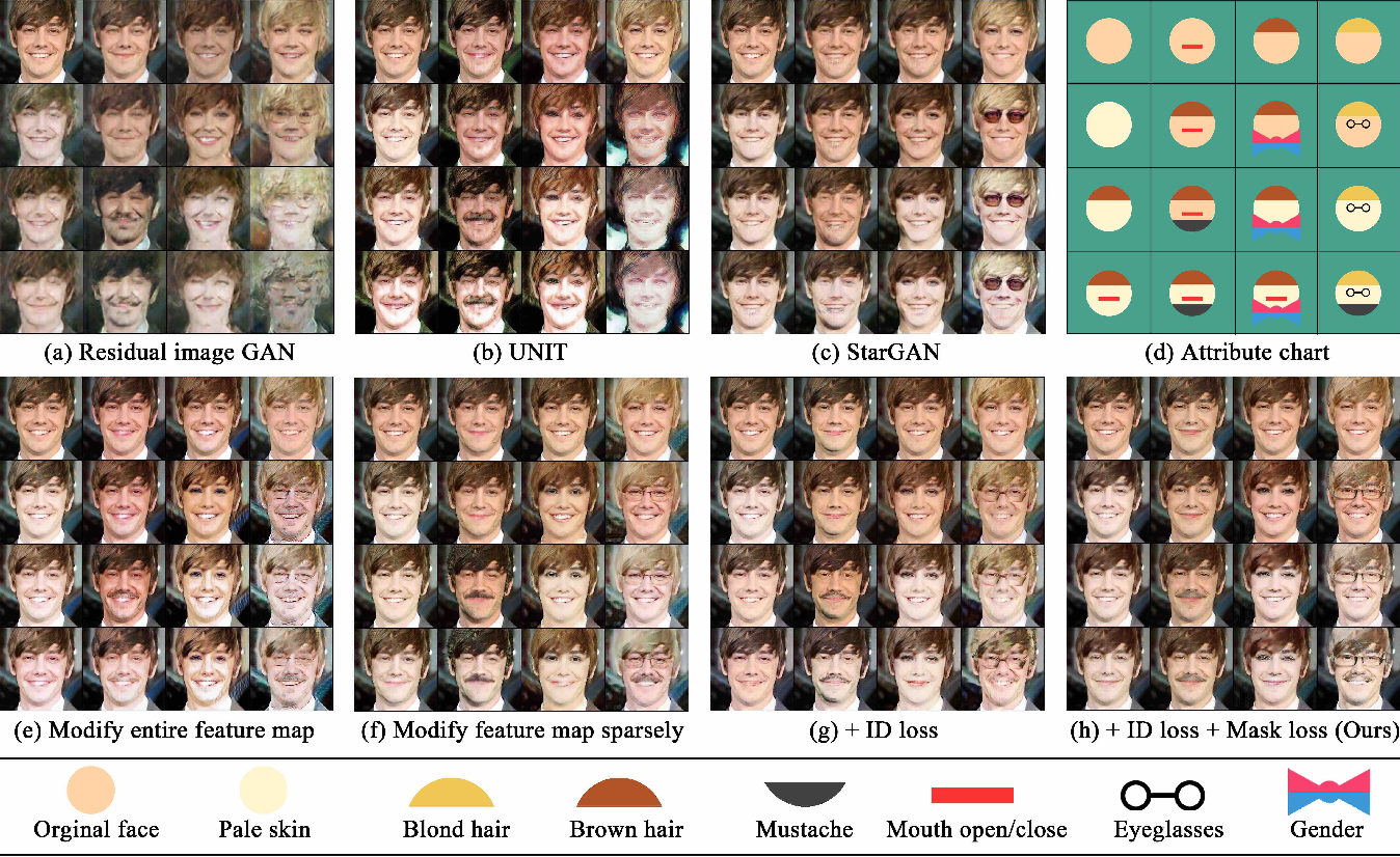 Figure 3 for Mask-aware Photorealistic Face Attribute Manipulation