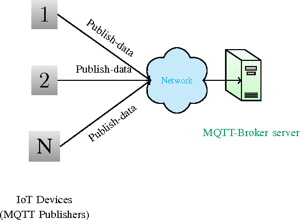 Figure 1 from Towards SDN-based fog computing: MQTT broker