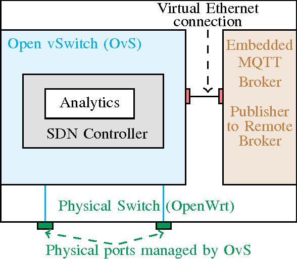 Figure 2 from Towards SDN-based fog computing: MQTT broker