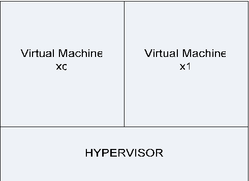 Pdf The Comparison Of Virtual Machine Migration Performance Between