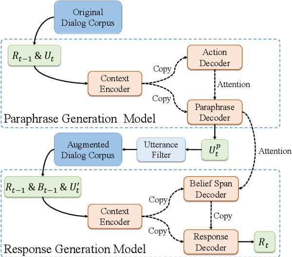 Figure 3 for Paraphrase Augmented Task-Oriented Dialog Generation