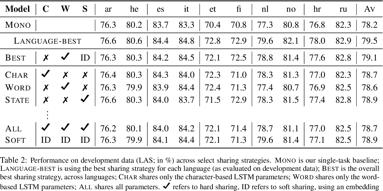 Figure 2 for Parameter sharing between dependency parsers for related languages