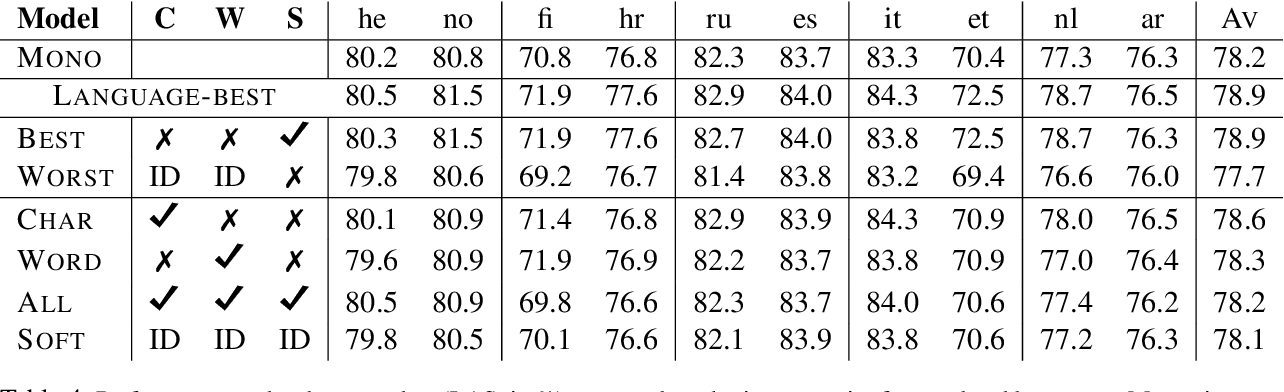 Figure 4 for Parameter sharing between dependency parsers for related languages