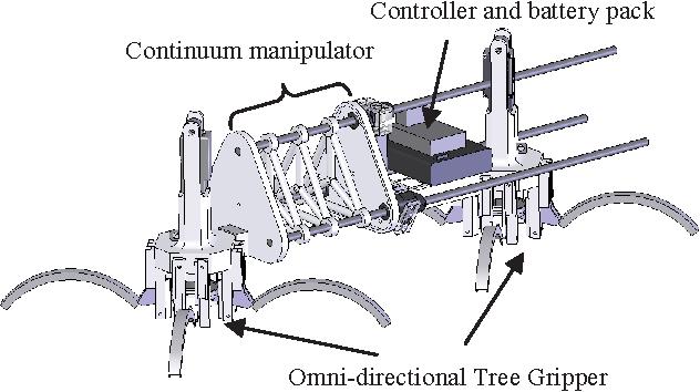 A flexible tree climbing robot treebot design and figure 2 ccuart Gallery