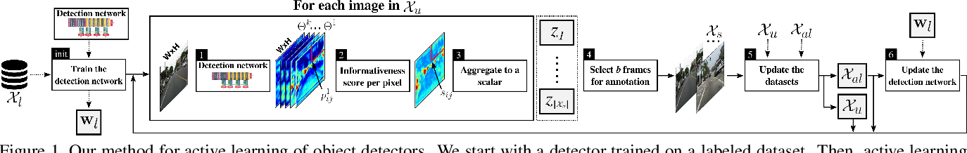 Figure 1 for Active Learning for Deep Detection Neural Networks