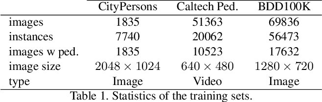 Figure 2 for Active Learning for Deep Detection Neural Networks