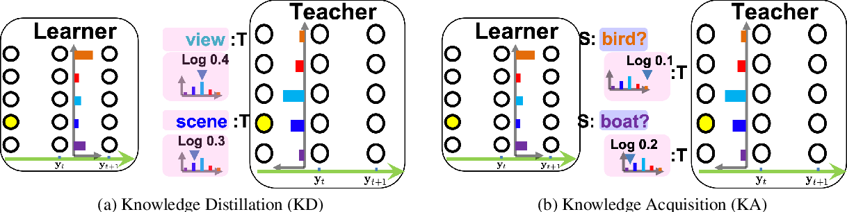 Figure 1 for Learn to Talk via Proactive Knowledge Transfer