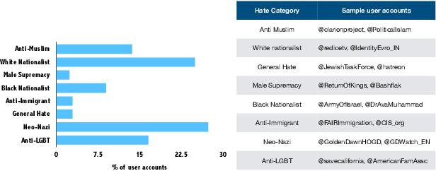 Figure 1 for Interpretable Multi-Modal Hate Speech Detection