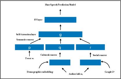 Figure 3 for Interpretable Multi-Modal Hate Speech Detection