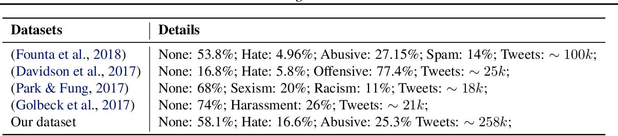Figure 2 for Interpretable Multi-Modal Hate Speech Detection