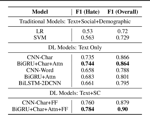 Figure 4 for Interpretable Multi-Modal Hate Speech Detection