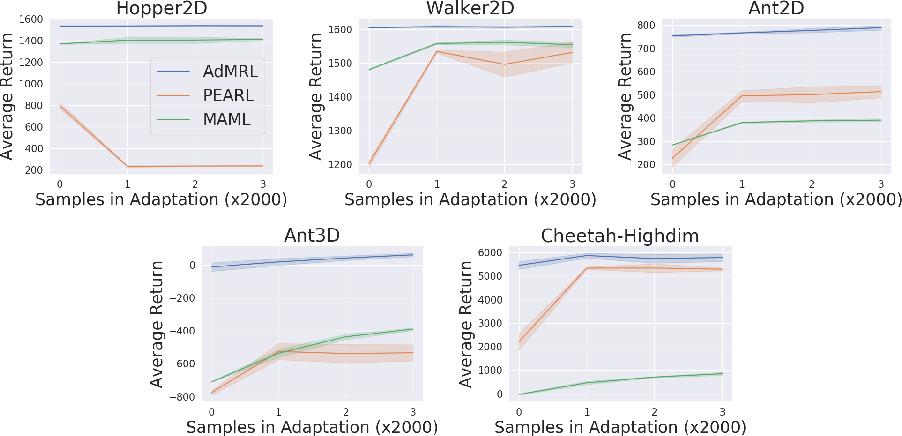 Figure 3 for Model-based Adversarial Meta-Reinforcement Learning
