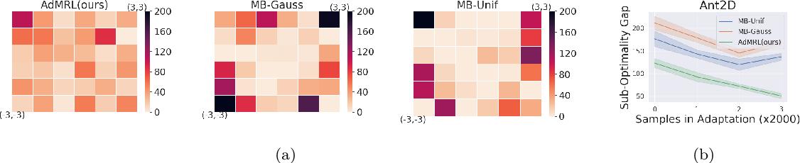 Figure 4 for Model-based Adversarial Meta-Reinforcement Learning