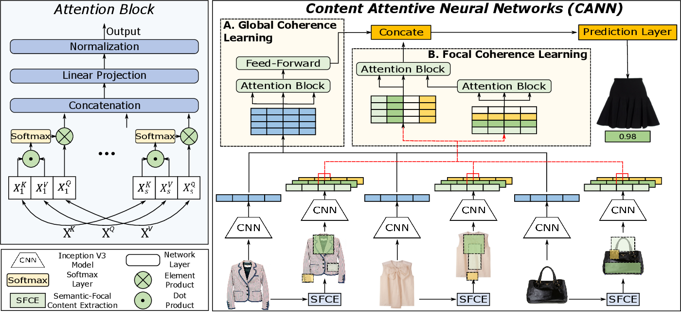 Figure 3 for Learning the Compositional Visual Coherence for Complementary Recommendations