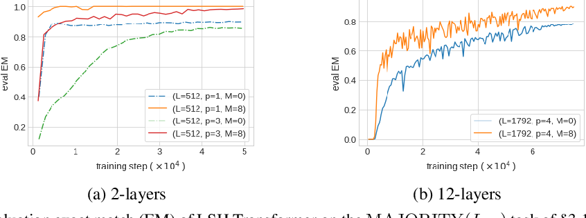 Figure 2 for GMAT: Global Memory Augmentation for Transformers