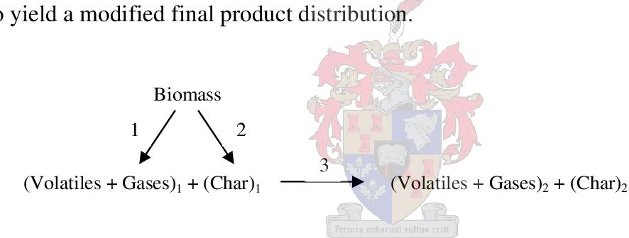 PDF] A model for the vacuum pyrolysis of biomass - Semantic