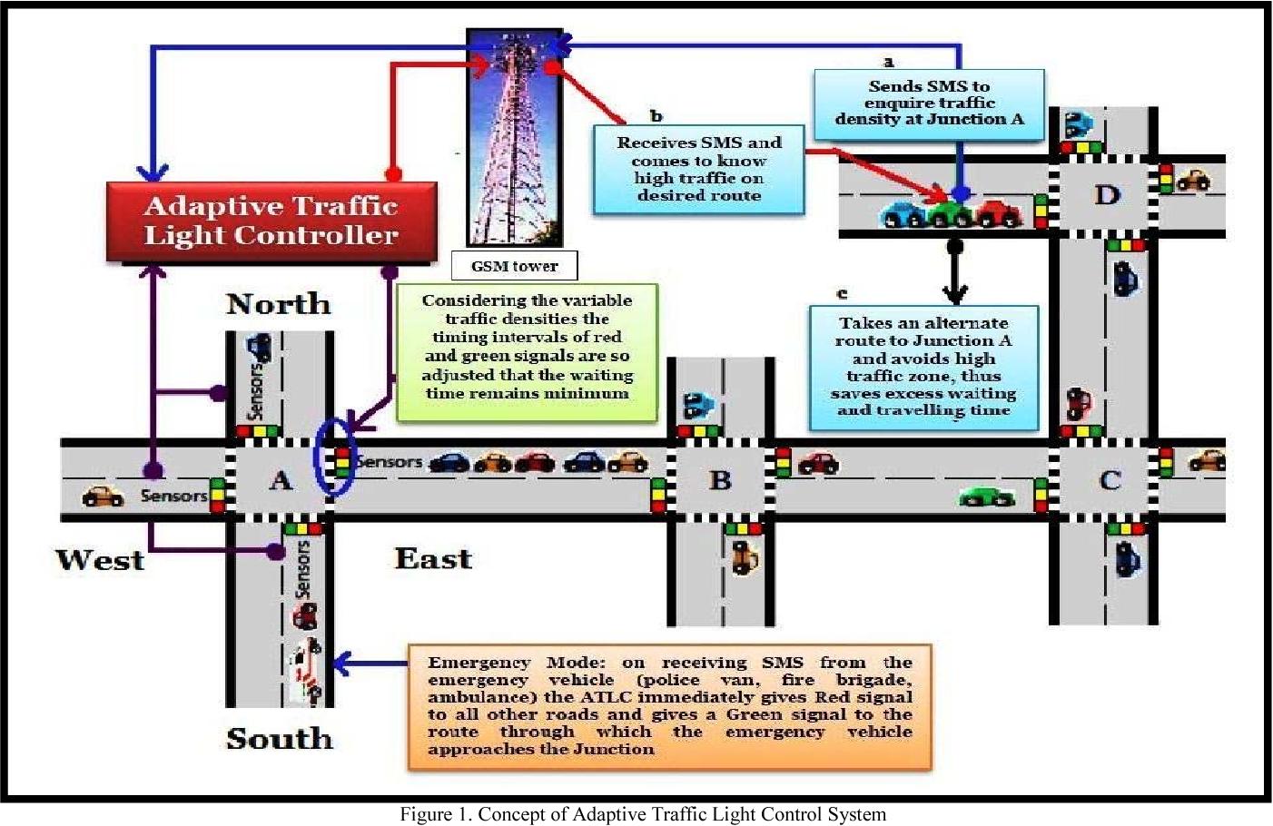 Adaptive Traffic Light Control System Semantic Scholar Intelligent Controller With Block Diagram