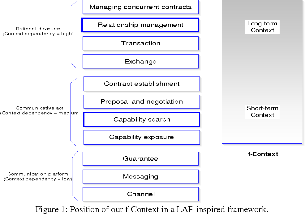 Figure 1 for A Human-Centric Approach to Group-Based Context-Awareness