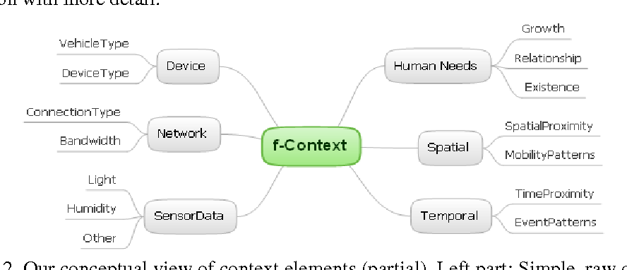 Figure 3 for A Human-Centric Approach to Group-Based Context-Awareness