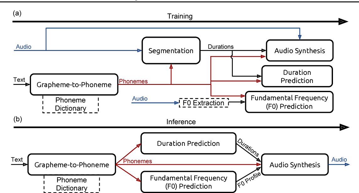 Figure 1 for Deep Voice: Real-time Neural Text-to-Speech